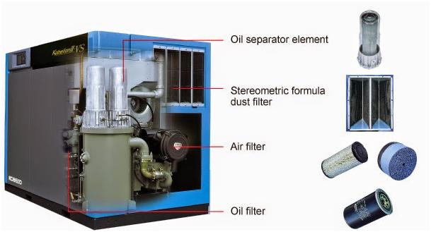 Cần kiểm tra và vệ sinh phụ tùng máy nén khí mỗi ngày